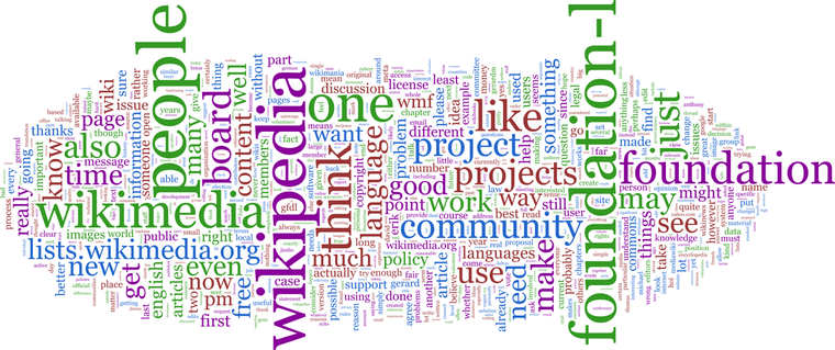Thumb foundation l word cloud without headers and quotes